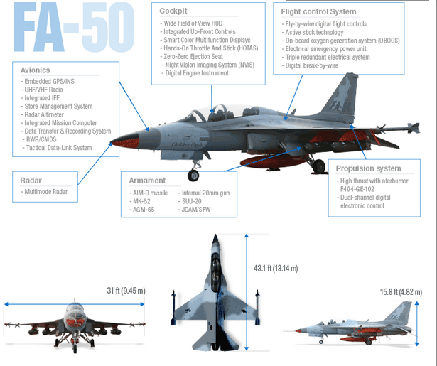 PAF wants more sophisticated fighter planes, but will make do with FA-50