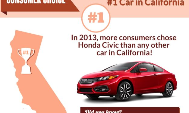 Honda Civic is top choice for Californians in 2013